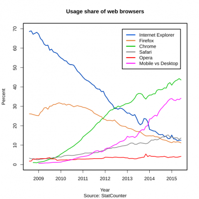 Browser usage share