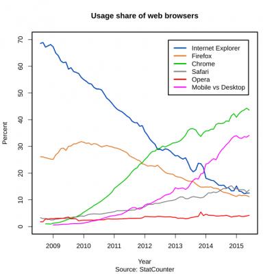 Browser usage share