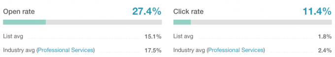 Open rate and Click rate for campaign that had clicks as its goal