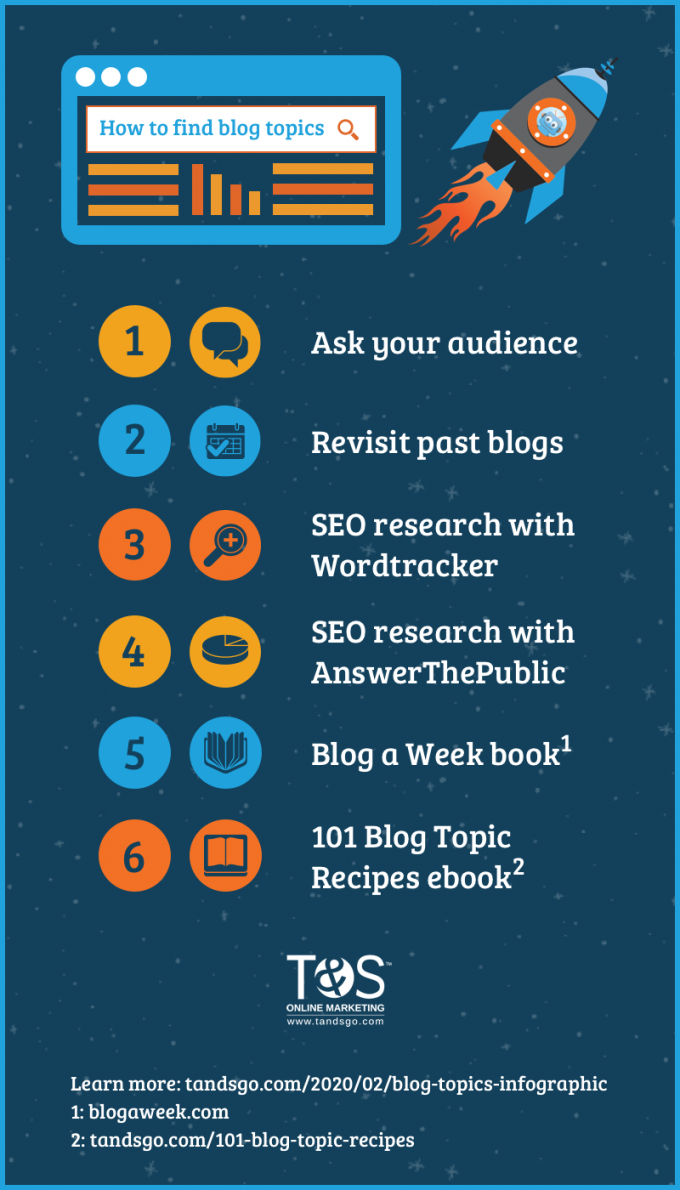How to find blog topics infographic